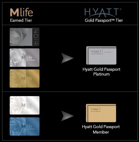 Tier matching going from mLife status to Hyatt status