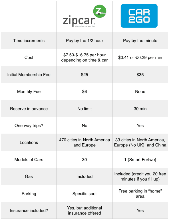 car2go vs zipcar