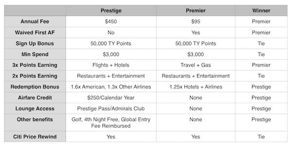Citi Prestige vs Premier