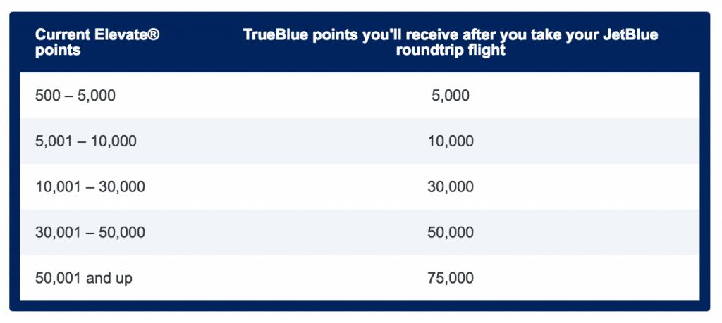 JetBlue #GoForthWithJetBlue Points Match Promotion