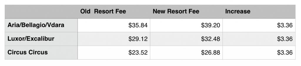 M life Increases Resort Fees