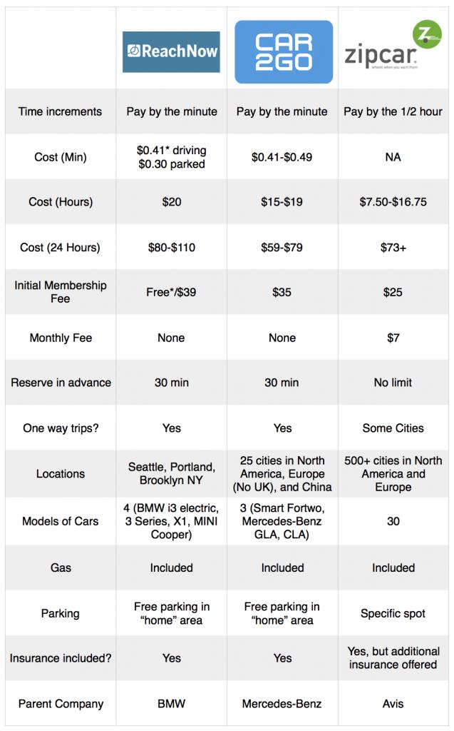 Car2Go vs ReachNow vs Zipcar